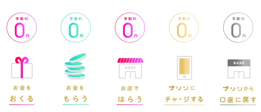 Pring(プリン)の無料機能5つ